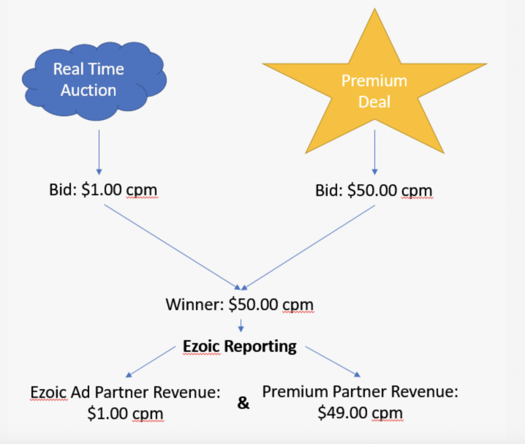 Bidding mechanism of priority of Ezoic premium account